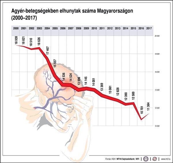 Agyér-betegségekben elhunytak száma Magyarországon (2000-2017)