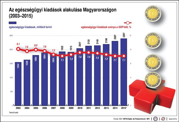 Az egészségügyi kiadások alakulása Magyarországon, 2003-2015