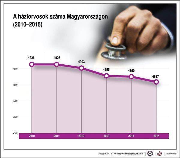 A háziorvosok száma Magyarországon (2010-2015)