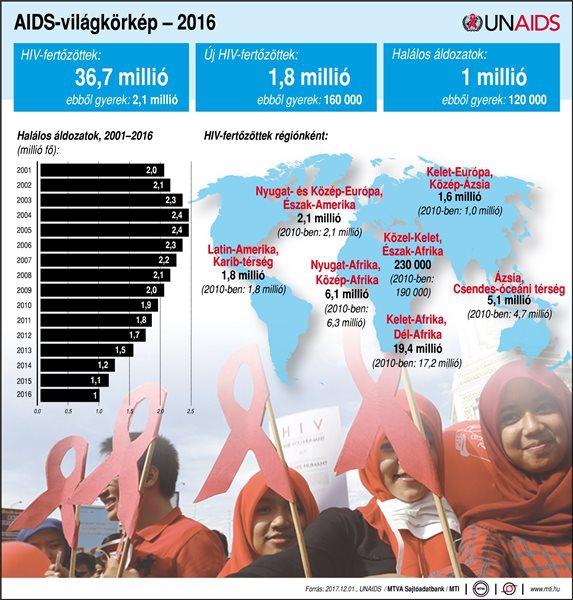 AIDS-világkörkép - 2016