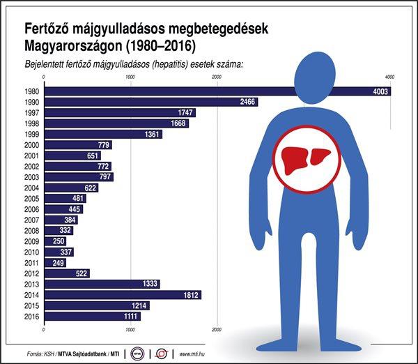 Fertőző májgyulladásos megbetegedések Magyarországon (1980-2016)