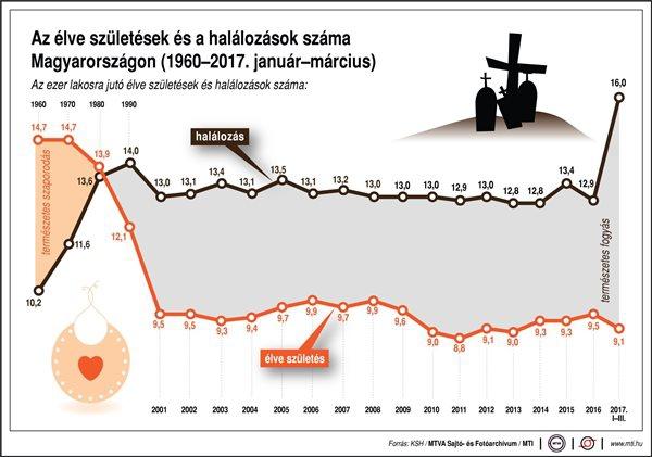 Élveszületések és halálozások száma Magyarországon