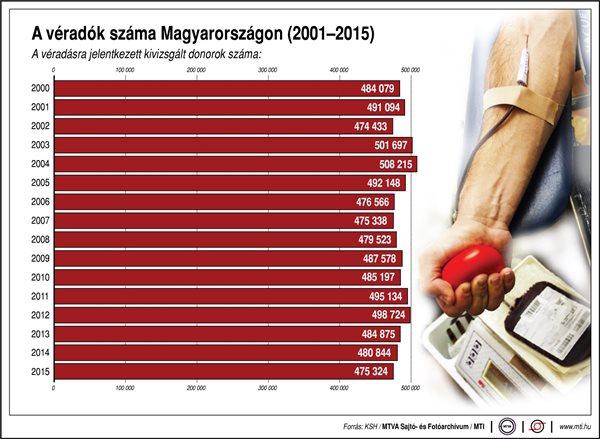 Véradók száma Magyarországon