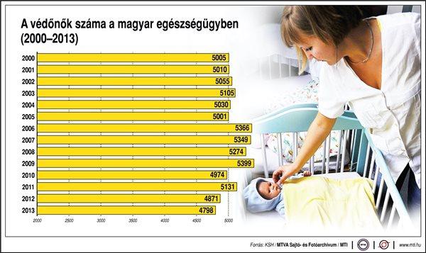a védőnők száma a magyar egészségügyben