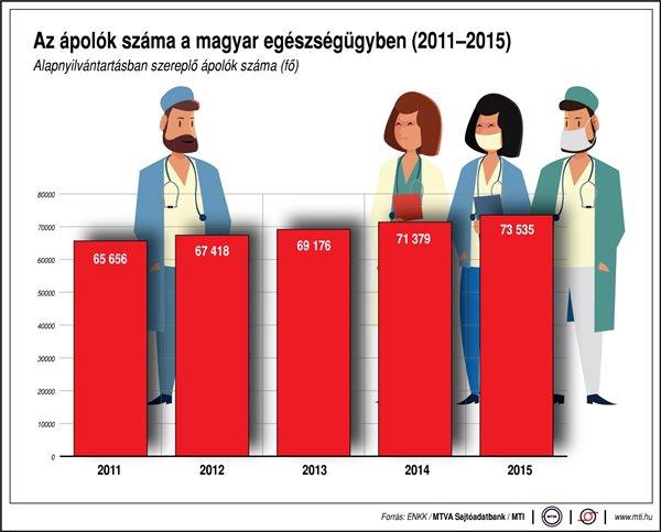 Az ápolók száma a magyar egészségügyben (2011-2015)