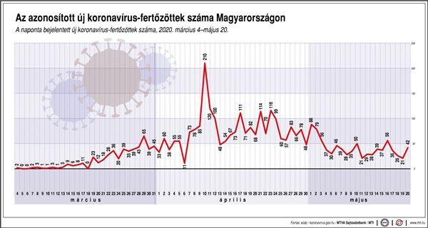 Az azonosított új koronavírus-fertőzöttek száma Magyarországon, 2020. március 4-május 20.