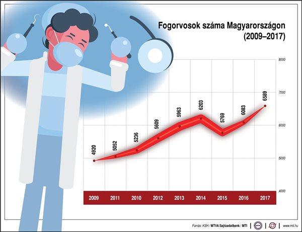 A fogorvosok száma Magyarországon (2009-2017)