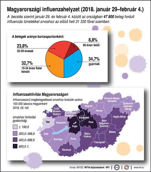 Magyarországi influenzahelyzet (2018. január 29-február 4.)