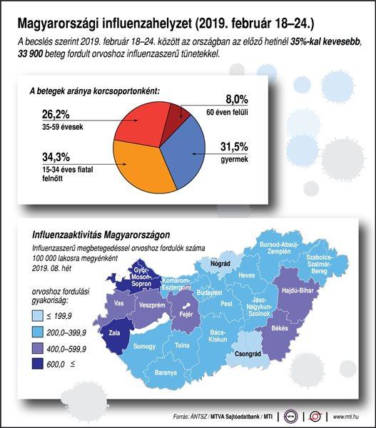 Magyarországi influenzahelyzet (2019. február 18-24.)