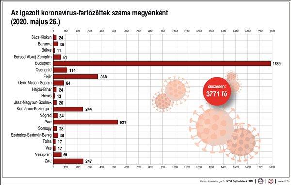 Az igazolt koronavírus-fertőzöttek száma megyénként(2020. május 26.)