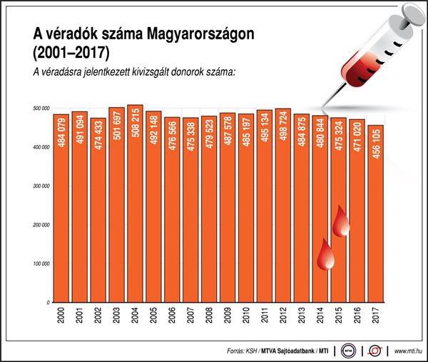 A véradók száma Magyarországon, 2000-2017