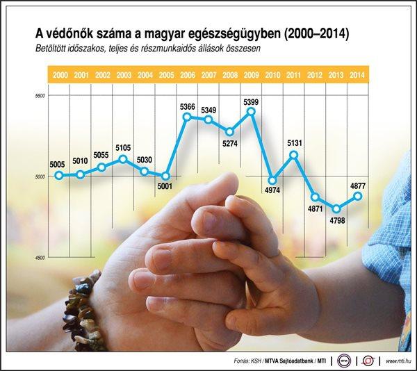 A védőnők száma a magyar egészségügyben (2000-2014)