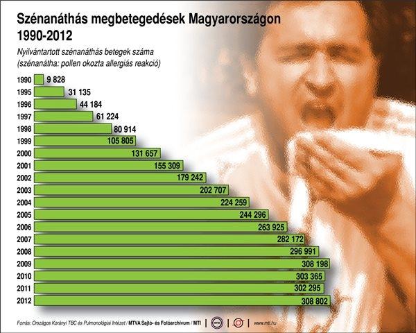 Szénanáthás megbetegedések Magyarországon 1990-2012