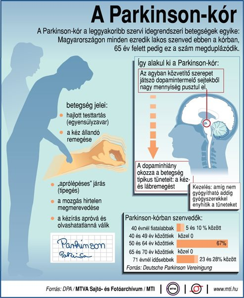 A Parkinson-kór